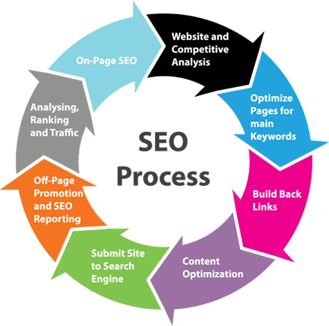 Our Search Engine Optimization Strategy & Process